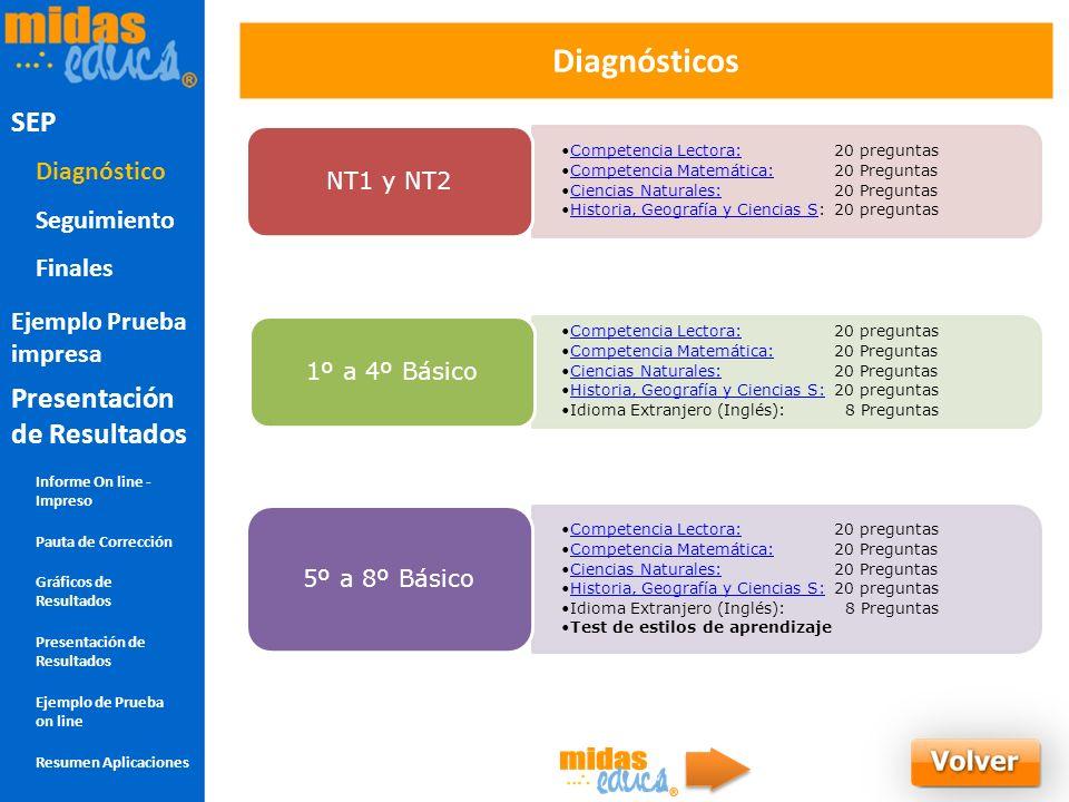 Diagnostico SEP Diagnósticos SEP Presentación de Resultados