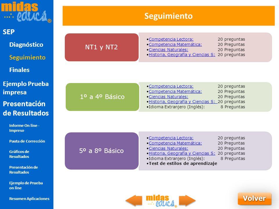 Seguimiento SEP Seguimiento SEP Presentación de Resultados Diagnóstico