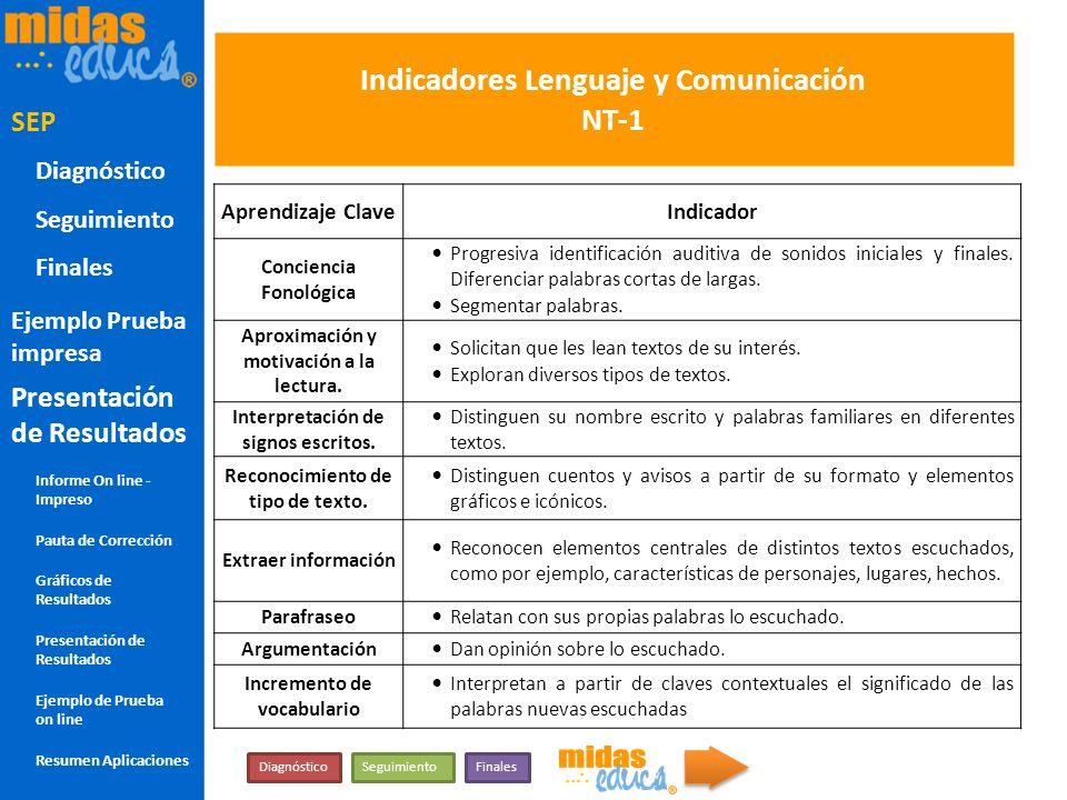 Indicadores Lenguaje y Comunicación NT-1