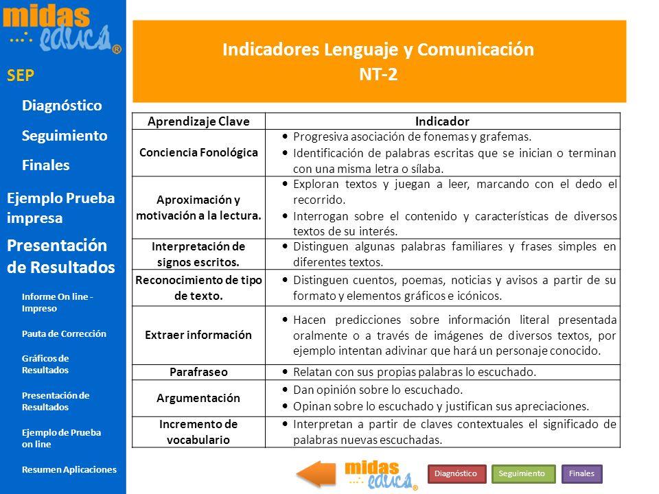 Indicadores Lenguaje y Comunicación NT-2