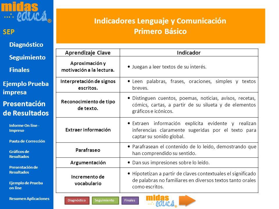 Indicadores Lenguaje y Comunicación Primero Básico