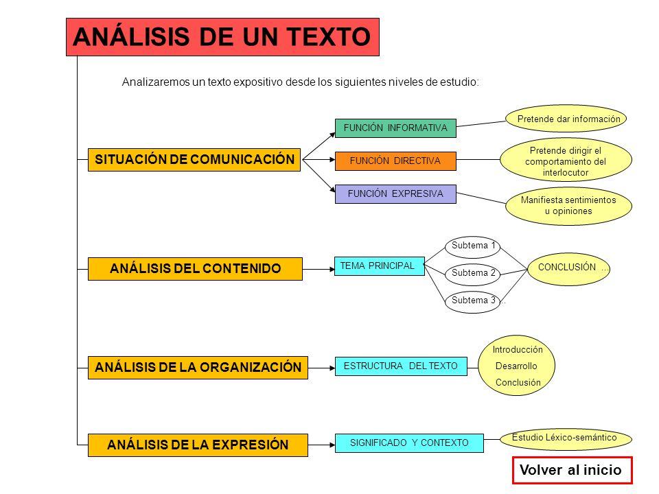 ANÁLISIS DE UN TEXTO Volver al inicio SITUACIÓN DE COMUNICACIÓN