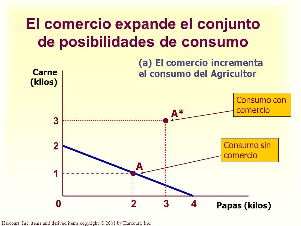El comercio expande el conjunto de posibilidades de consumo