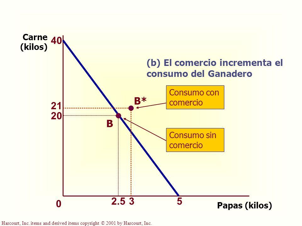 Carne (kilos) 40. (b) El comercio incrementa el consumo del Ganadero. Consumo con comercio. B* 21.
