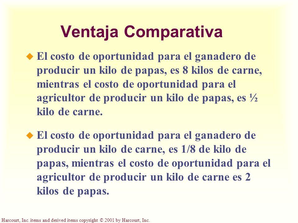 Ventaja Comparativa