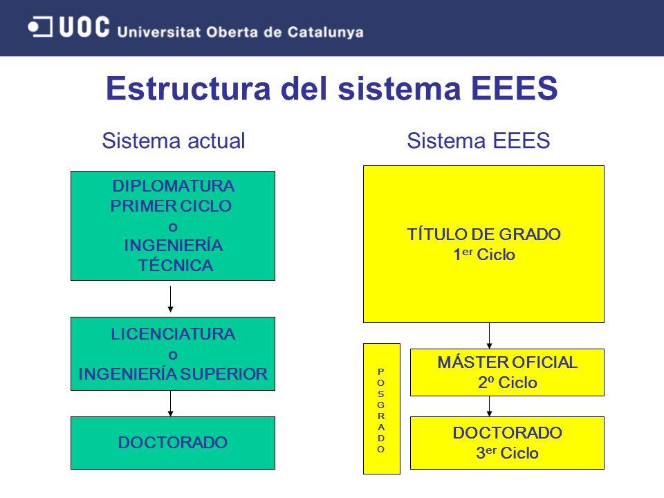 Estructura del sistema EEES