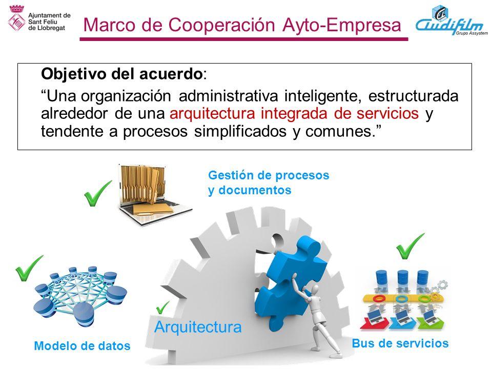 Marco de Cooperación Ayto-Empresa