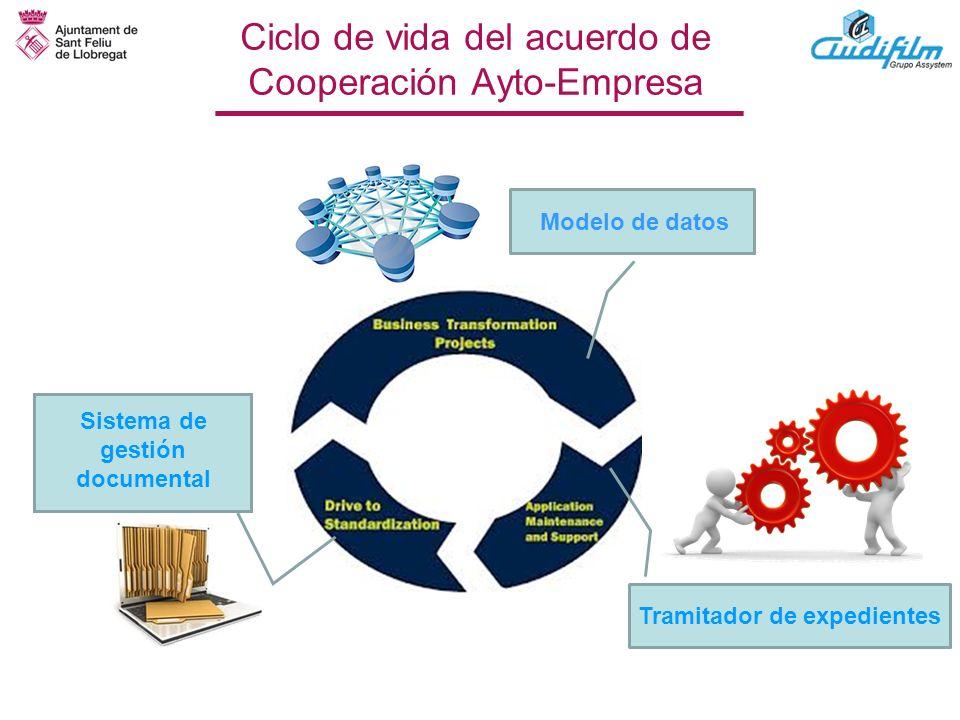 Ciclo de vida del acuerdo de Cooperación Ayto-Empresa