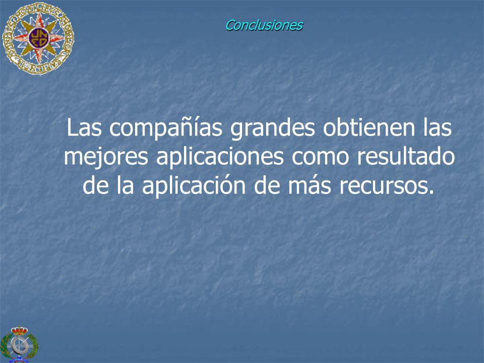 Conclusiones Las compañías grandes obtienen las mejores aplicaciones como resultado de la aplicación de más recursos.