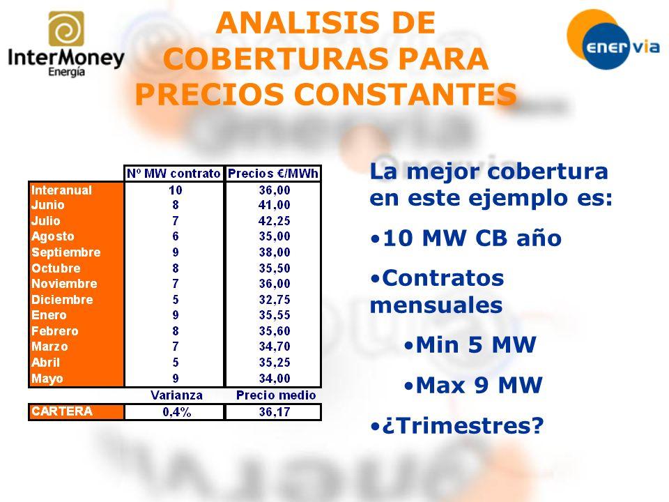 ANALISIS DE COBERTURAS PARA PRECIOS CONSTANTES