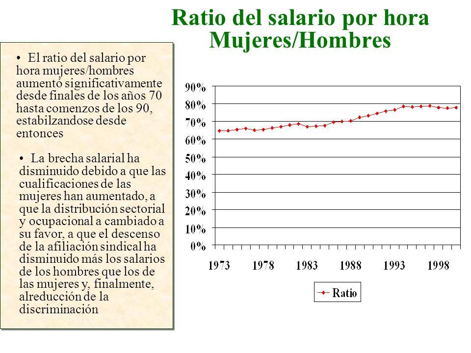 Ratio del salario por hora Mujeres/Hombres