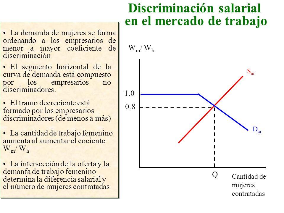 Discriminación salarial en el mercado de trabajo