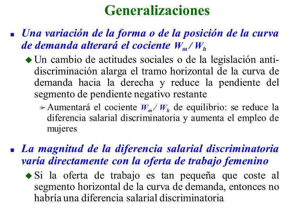 Generalizaciones Una variación de la forma o de la posición de la curva de demanda alterará el cociente Wm / Wh.