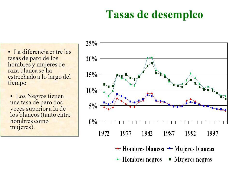 Tasas de desempleoLa diferencia entre las tasas de paro de los hombres y mujeres de raza blanca se ha estrechado a lo largo del tiempo.