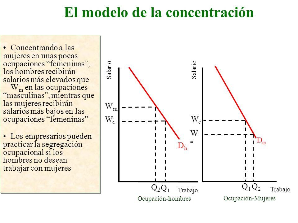 El modelo de la concentración