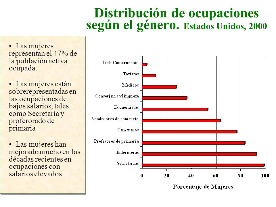 Distribución de ocupaciones según el género. Estados Unidos, 2000