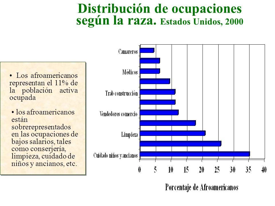Distribución de ocupaciones según la raza. Estados Unidos, 2000