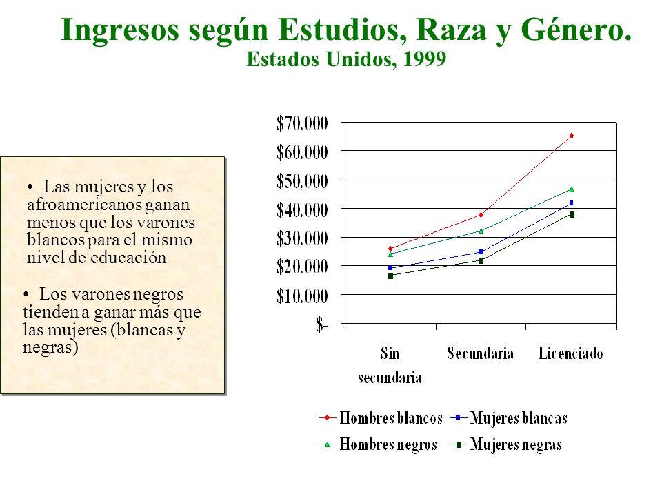 Ingresos según Estudios, Raza y Género. Estados Unidos, 1999