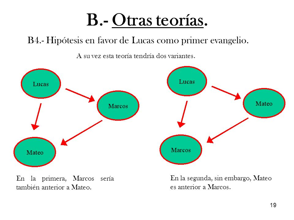 B.- Otras teorías. B4.- Hipótesis en favor de Lucas como primer evangelio. A su vez esta teoría tendría dos variantes.