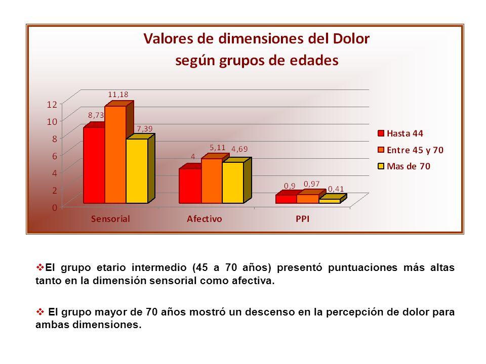 El grupo etario intermedio (45 a 70 años) presentó puntuaciones más altas tanto en la dimensión sensorial como afectiva.