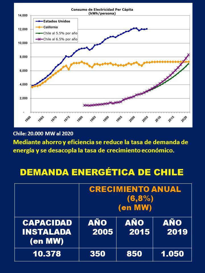 DEMANDA ENERGÉTICA DE CHILE