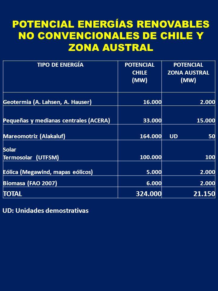 POTENCIAL ENERGÍAS RENOVABLES NO CONVENCIONALES DE CHILE Y ZONA AUSTRAL