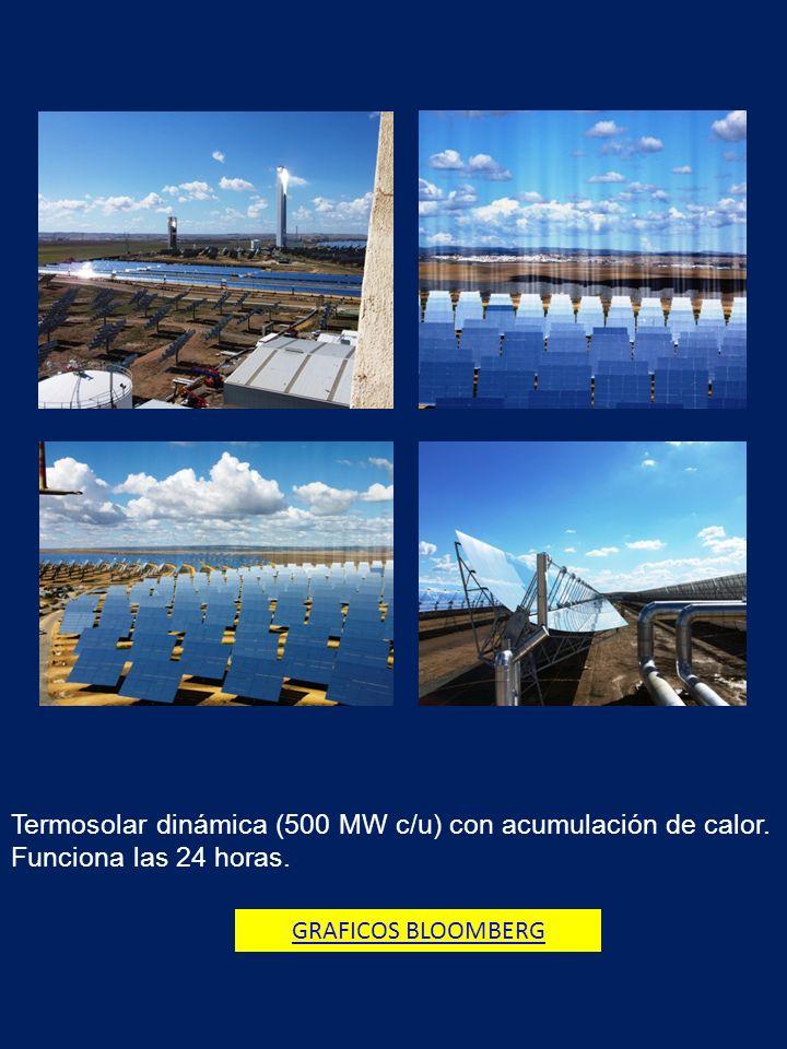 Termosolar dinámica (500 MW c/u) con acumulación de calor