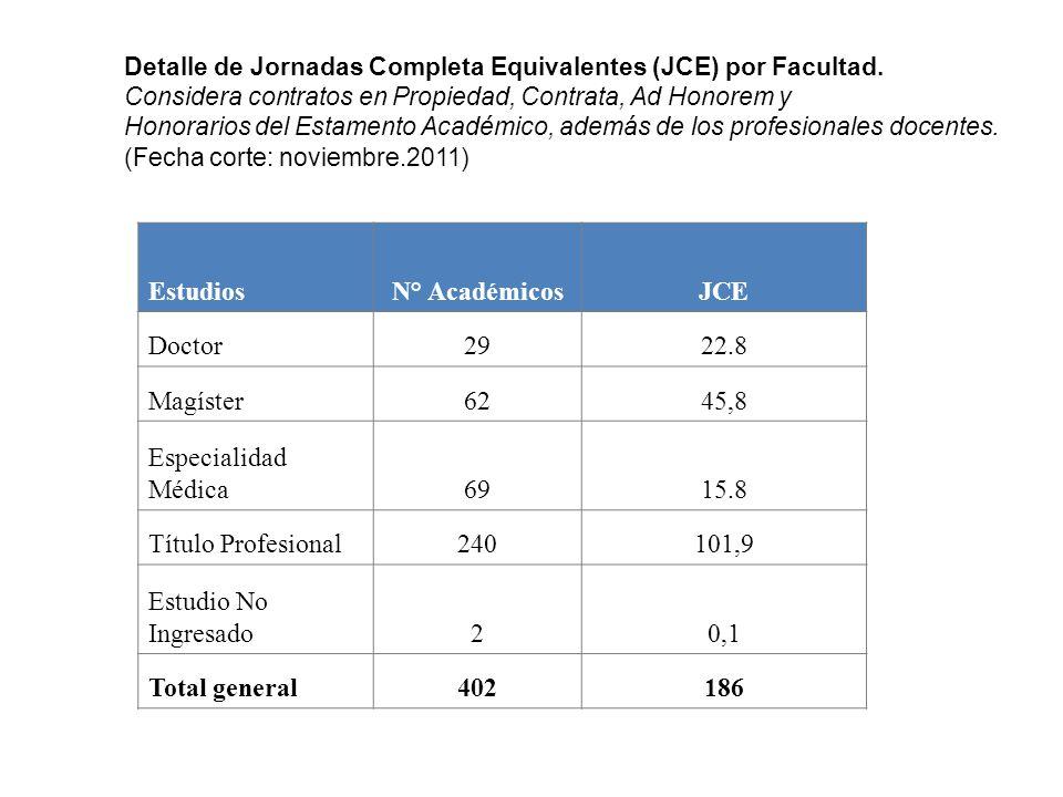 Estudios N° Académicos JCE Doctor 29 22.8 Magíster 62 45,8