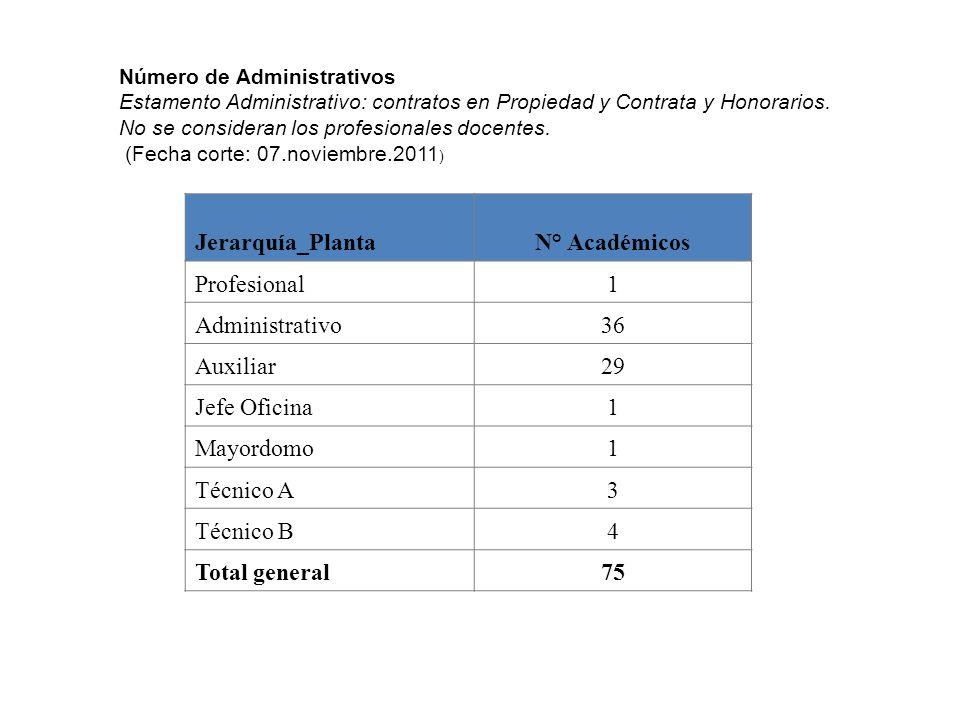 Jerarquía_Planta N° Académicos Profesional 1 Administrativo 36