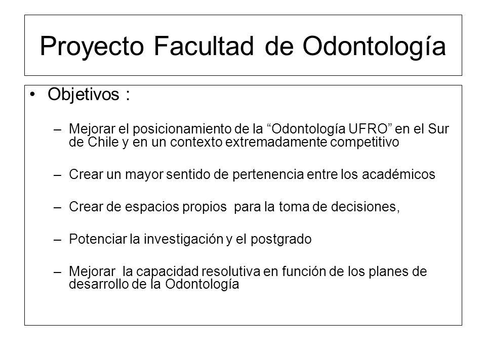 Proyecto Facultad de Odontología