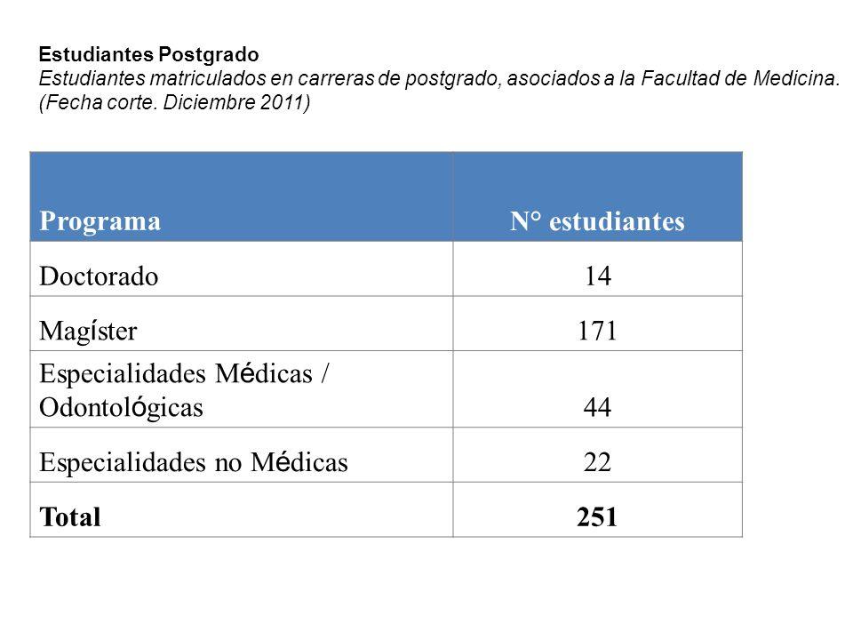 Especialidades Médicas / Odontológicas 44 Especialidades no Médicas 22