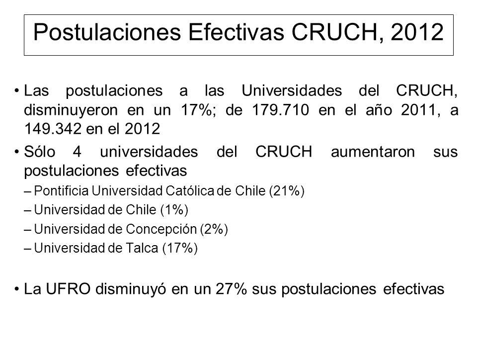 Postulaciones Efectivas CRUCH, 2012