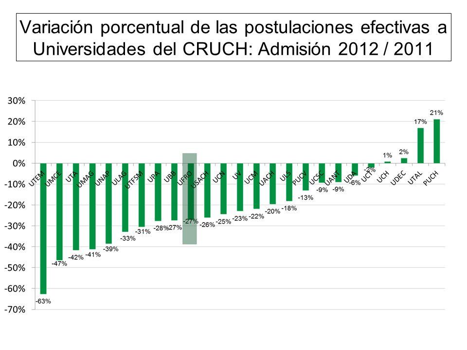 Variación porcentual de las postulaciones efectivas a Universidades del CRUCH: Admisión 2012 / 2011