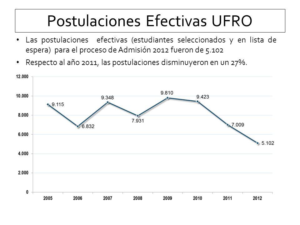 Postulaciones Efectivas UFRO