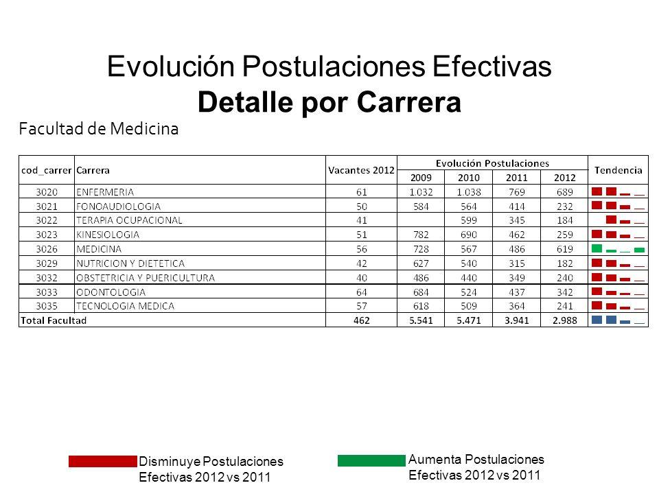 Evolución Postulaciones Efectivas Detalle por Carrera