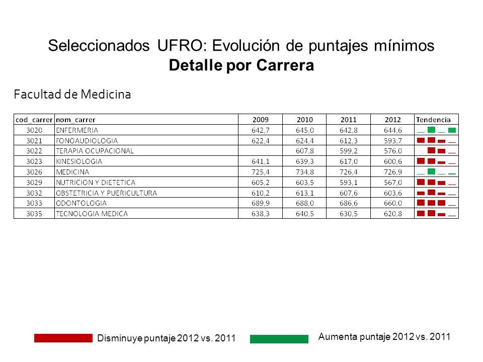 Seleccionados UFRO: Evolución de puntajes mínimos Detalle por Carrera