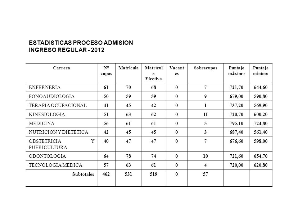 ESTADISTICAS PROCESO ADMISION INGRESO REGULAR - 2012