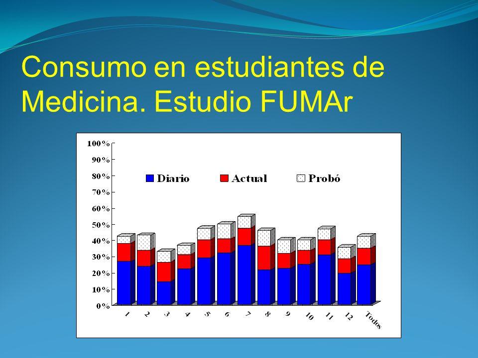 Consumo en estudiantes de Medicina. Estudio FUMAr