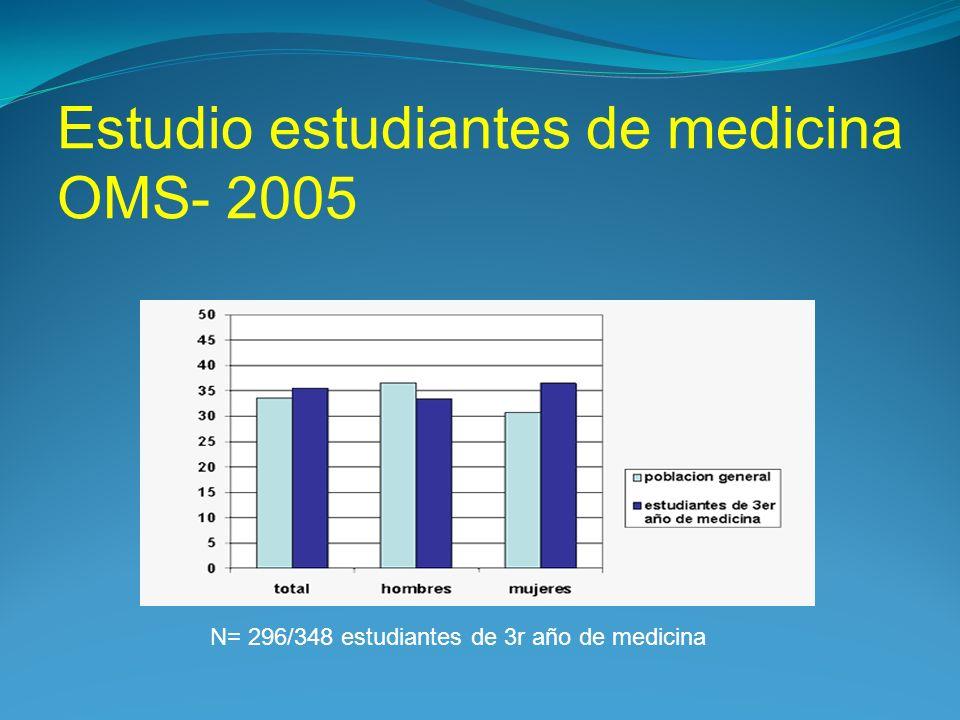 Estudio estudiantes de medicina OMS- 2005