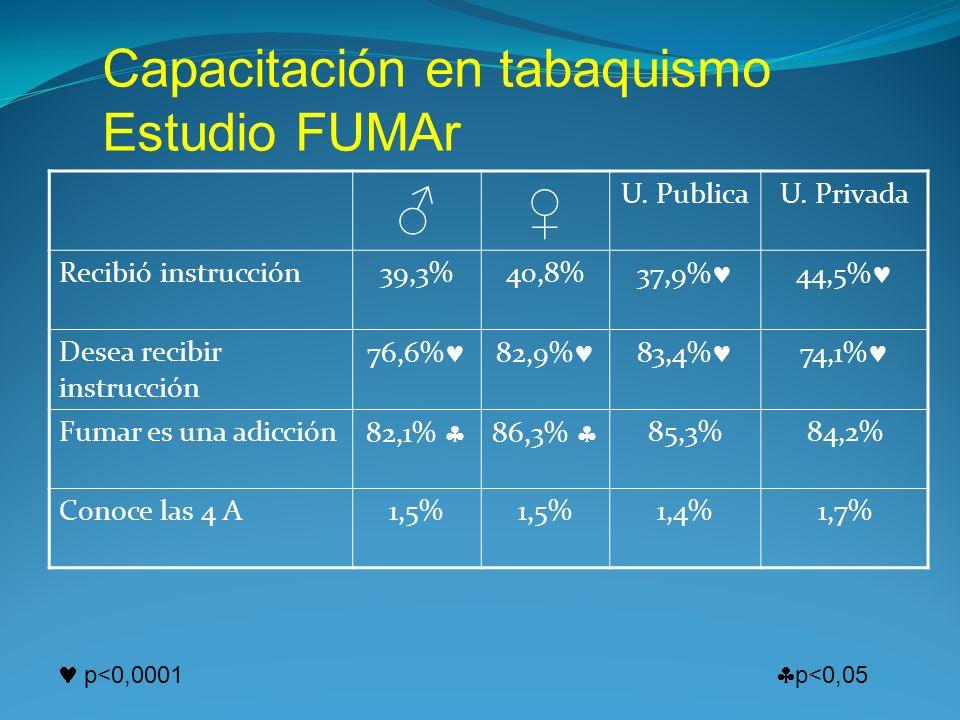 Capacitación en tabaquismo Estudio FUMAr