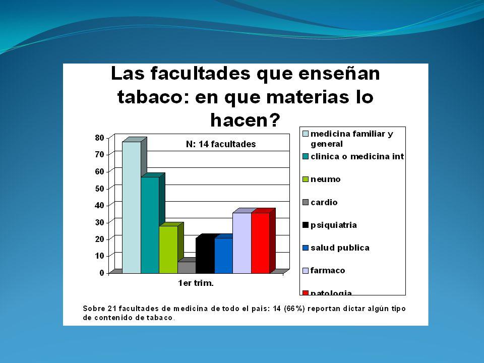 Se observa que solo 66% de las facultades de medicina participantes enseñan conceptos de tabaquismo.