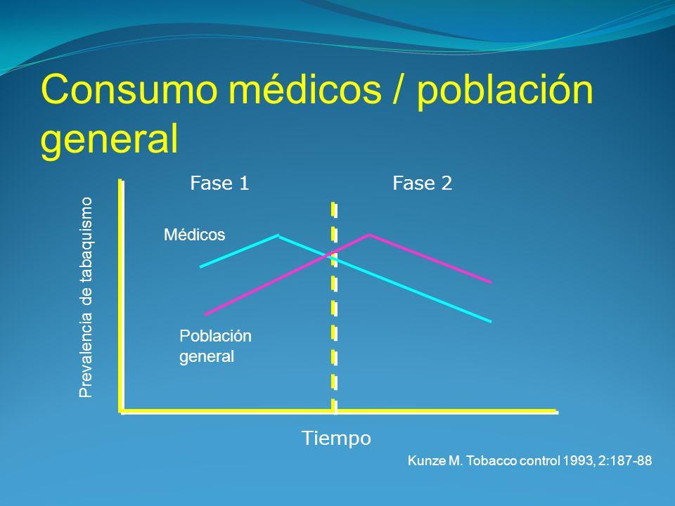 Consumo médicos / población general