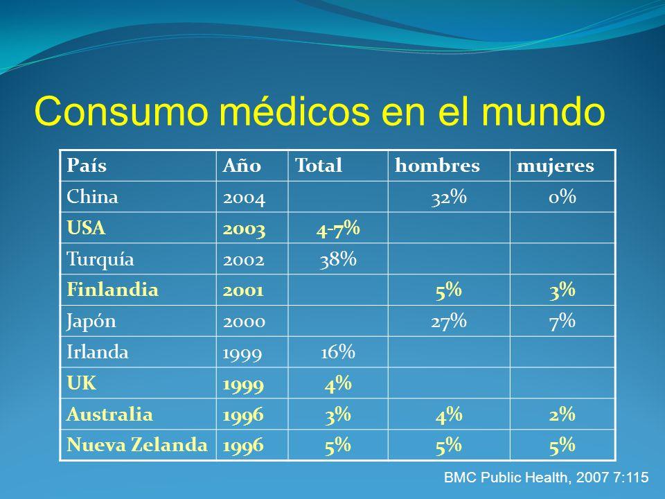 Consumo médicos en el mundo