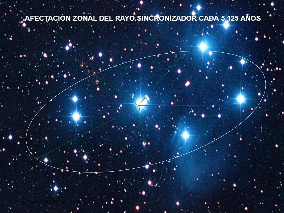 AFECTACIÓN ZONAL DEL RAYO SINCRONIZADOR CADA 5,125 AÑOS