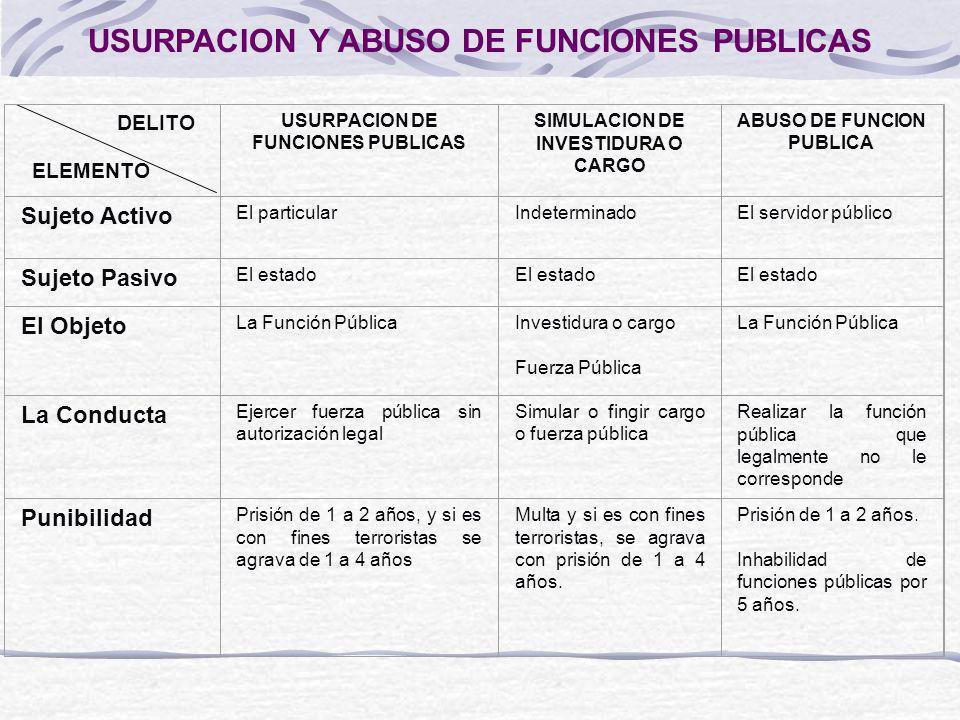 USURPACION Y ABUSO DE FUNCIONES PUBLICAS