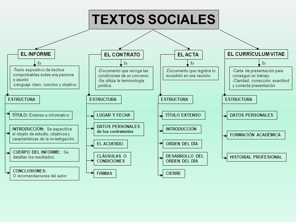 TEXTOS SOCIALES EL INFORME EL CONTRATO EL ACTA EL CURRÍCULUM VITAE
