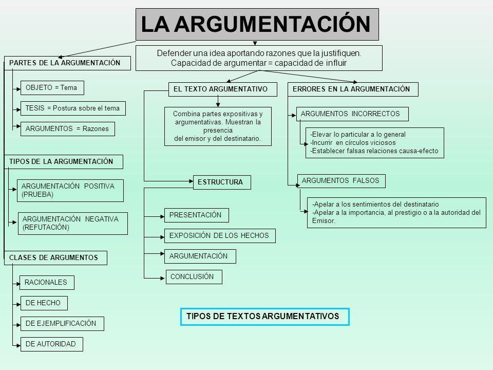 LA ARGUMENTACIÓN Defender una idea aportando razones que la justifiquen. Capacidad de argumentar = capacidad de influir.