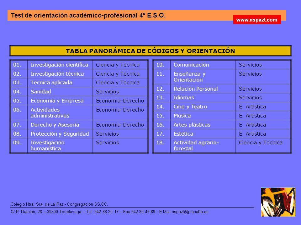 TABLA PANORÁMICA DE CÓDIGOS Y ORIENTACIÓN