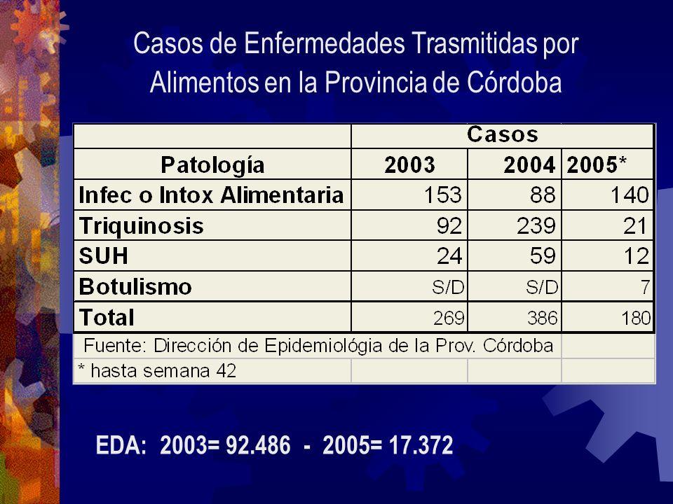 Casos de Enfermedades Trasmitidas por