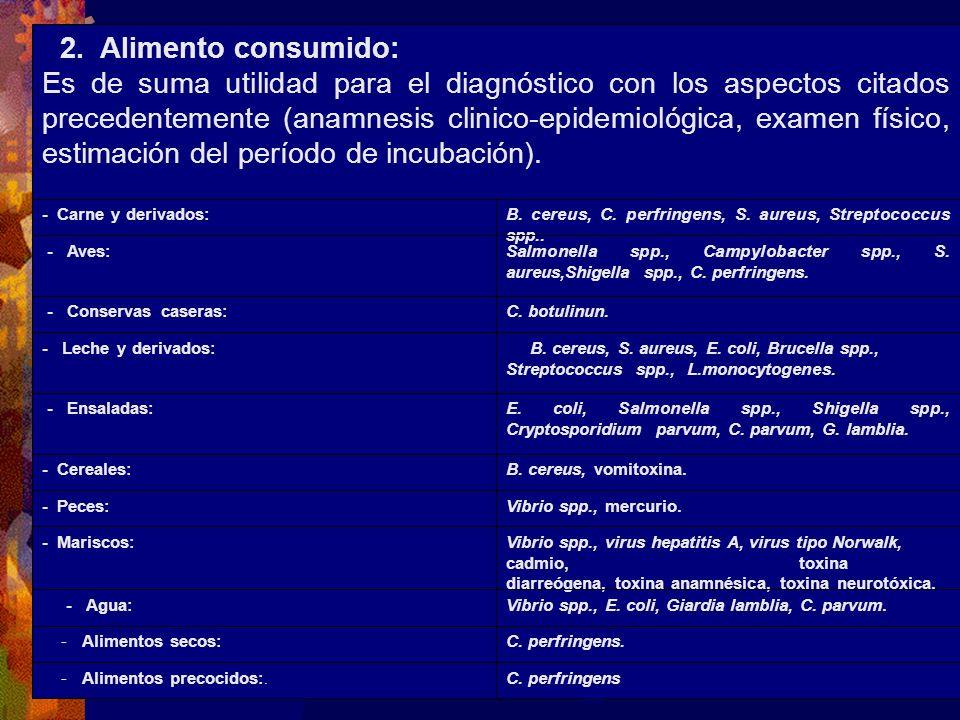C. perfringens - Alimentos precocidos:. C. perfringens. - Alimentos secos: Vibrio spp., E. coli, Giardia lamblia, C. parvum.